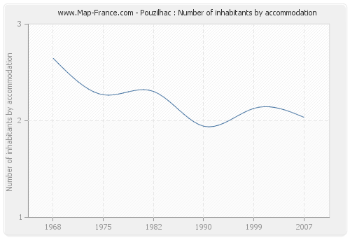 Pouzilhac : Number of inhabitants by accommodation