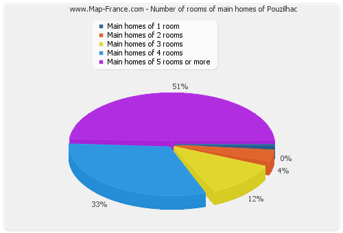 Number of rooms of main homes of Pouzilhac