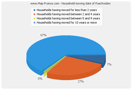 Household moving date of Puechredon