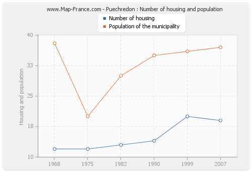 Puechredon : Number of housing and population