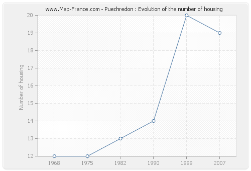 Puechredon : Evolution of the number of housing