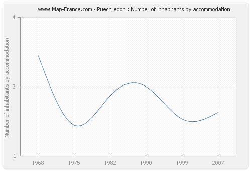 Puechredon : Number of inhabitants by accommodation