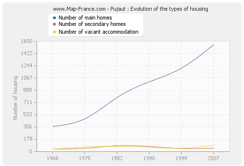 Pujaut : Evolution of the types of housing