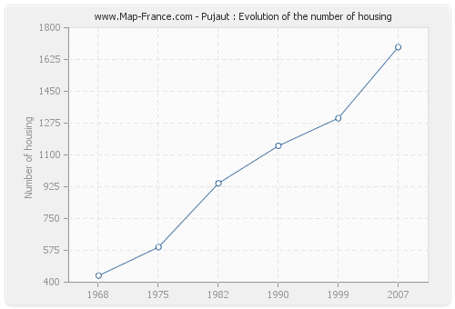 Pujaut : Evolution of the number of housing