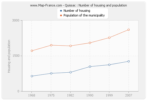 Quissac : Number of housing and population
