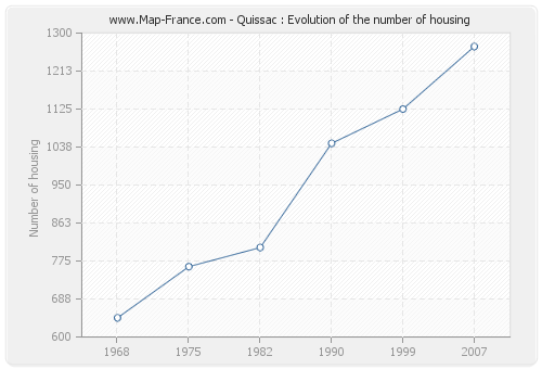 Quissac : Evolution of the number of housing