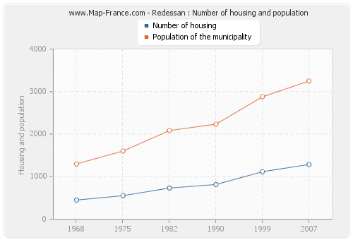Redessan : Number of housing and population