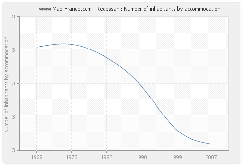 Redessan : Number of inhabitants by accommodation