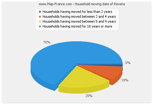Household moving date of Revens