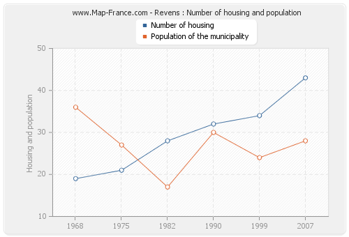 Revens : Number of housing and population