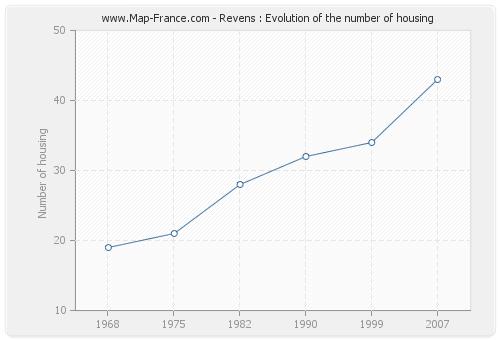 Revens : Evolution of the number of housing