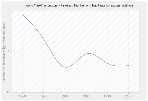 Revens : Number of inhabitants by accommodation