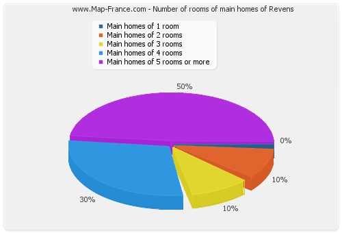 Number of rooms of main homes of Revens