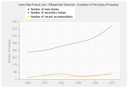 Ribaute-les-Tavernes : Evolution of the types of housing