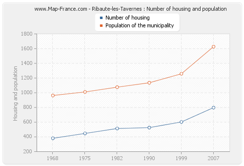 Ribaute-les-Tavernes : Number of housing and population
