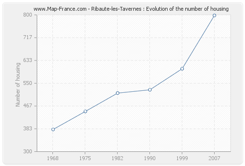 Ribaute-les-Tavernes : Evolution of the number of housing