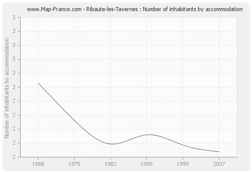 Ribaute-les-Tavernes : Number of inhabitants by accommodation
