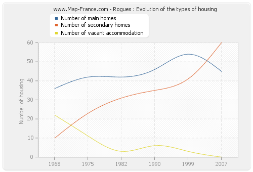 Rogues : Evolution of the types of housing