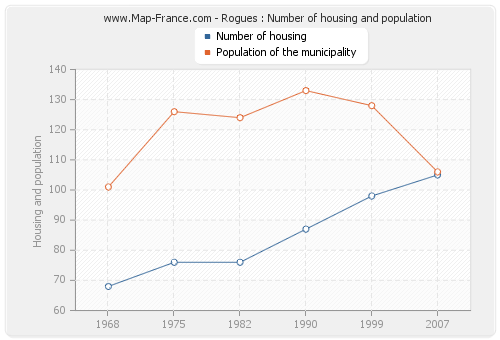 Rogues : Number of housing and population