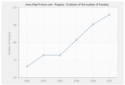 Rogues : Evolution of the number of housing