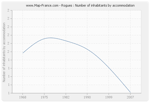 Rogues : Number of inhabitants by accommodation