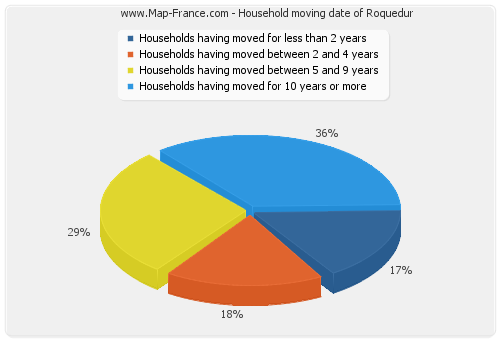 Household moving date of Roquedur