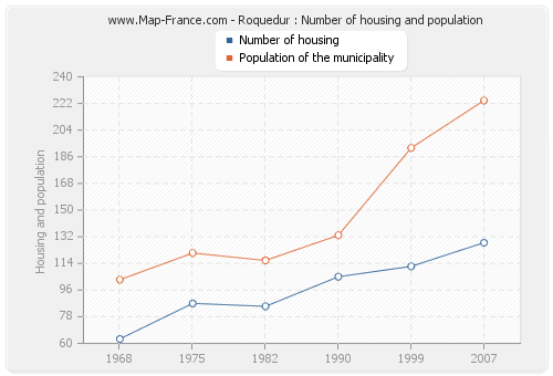 Roquedur : Number of housing and population