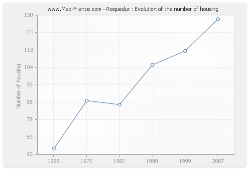 Roquedur : Evolution of the number of housing