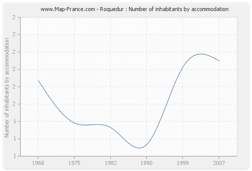 Roquedur : Number of inhabitants by accommodation
