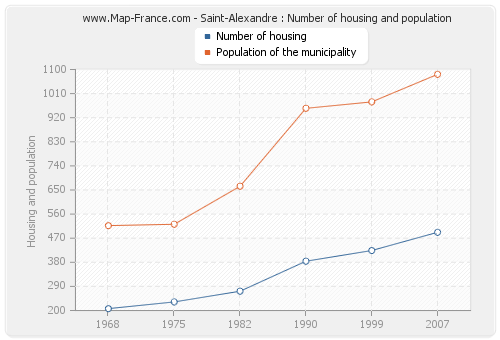 Saint-Alexandre : Number of housing and population