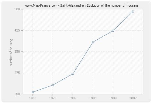 Saint-Alexandre : Evolution of the number of housing