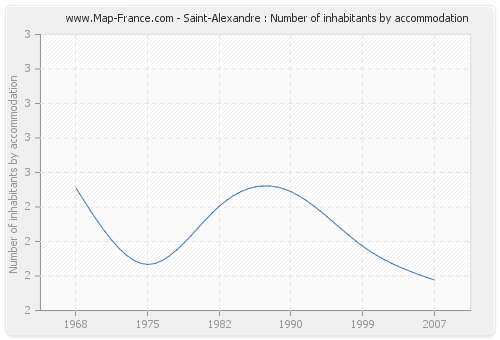 Saint-Alexandre : Number of inhabitants by accommodation