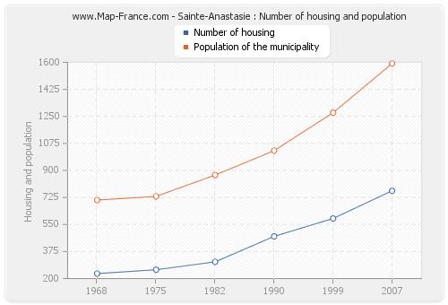 Sainte-Anastasie : Number of housing and population
