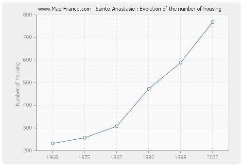 Sainte-Anastasie : Evolution of the number of housing