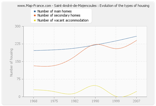 Saint-André-de-Majencoules : Evolution of the types of housing