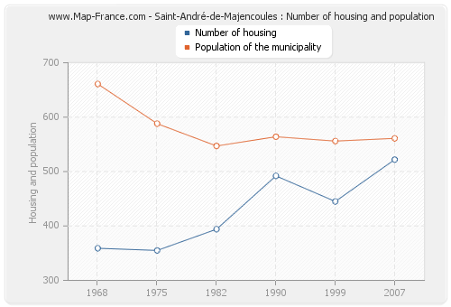 Saint-André-de-Majencoules : Number of housing and population