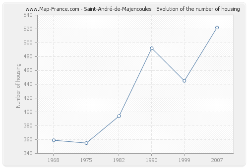Saint-André-de-Majencoules : Evolution of the number of housing