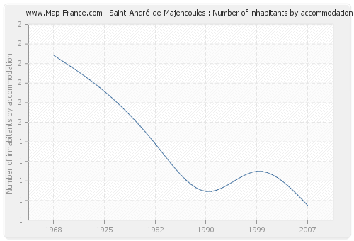 Saint-André-de-Majencoules : Number of inhabitants by accommodation
