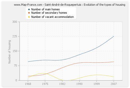 Saint-André-de-Roquepertuis : Evolution of the types of housing