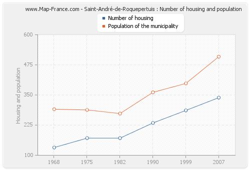 Saint-André-de-Roquepertuis : Number of housing and population