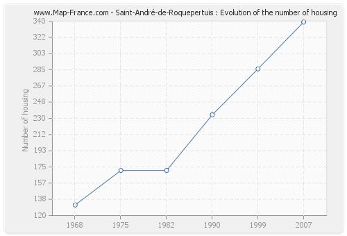 Saint-André-de-Roquepertuis : Evolution of the number of housing