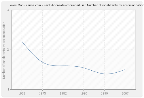 Saint-André-de-Roquepertuis : Number of inhabitants by accommodation