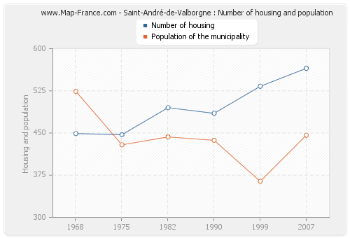 Saint-André-de-Valborgne : Number of housing and population