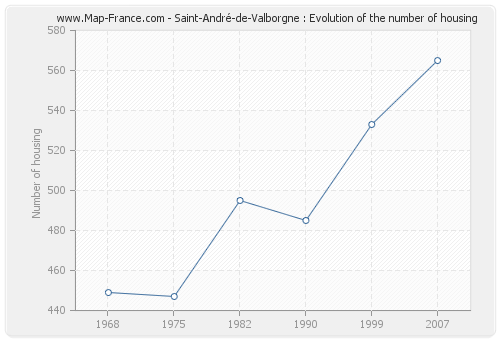 Saint-André-de-Valborgne : Evolution of the number of housing