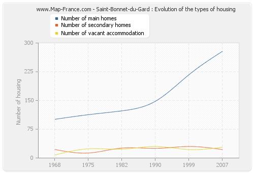 Saint-Bonnet-du-Gard : Evolution of the types of housing