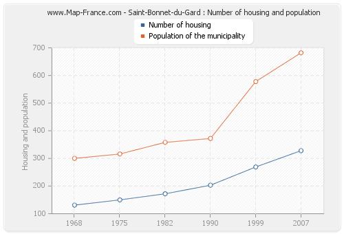 Saint-Bonnet-du-Gard : Number of housing and population