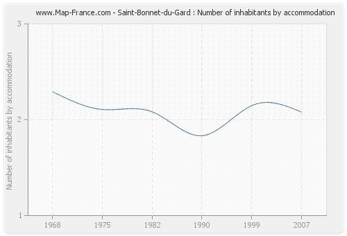 Saint-Bonnet-du-Gard : Number of inhabitants by accommodation