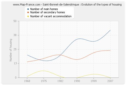 Saint-Bonnet-de-Salendrinque : Evolution of the types of housing