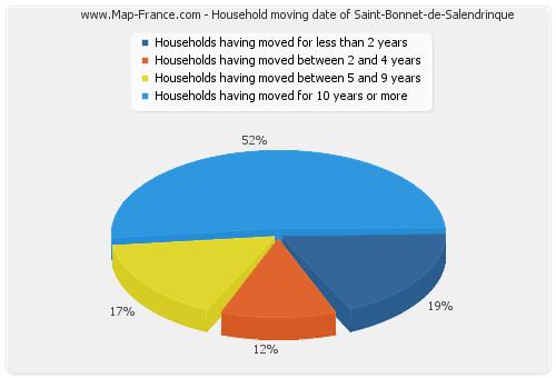 Household moving date of Saint-Bonnet-de-Salendrinque