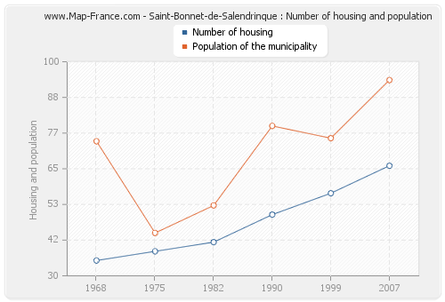Saint-Bonnet-de-Salendrinque : Number of housing and population